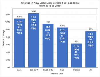 Change in new light-duty vehicle fuel economy (cars, car SUV, truck SUV. van, pickup, and all) from 1975 to 2019.
