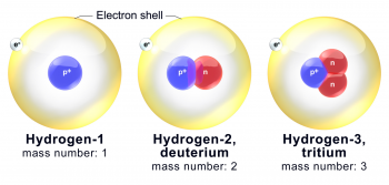 Hydrogen and its two naturally occurring isotopes, deuterium and tritium. All three have the same number of protons (labeled p+) but different numbers of neutrons (labeled n).