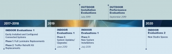 A timeline graphic of indoor and outdoor evaluations with dates ranging from 2017 to 2020.