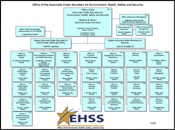 AU Organizational Chart - May 2020