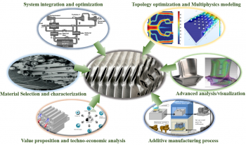 Graphics in several oval shapes that surround a center image and point to it. The graphics are of elements like system integration and optimization and material selection and characterization.