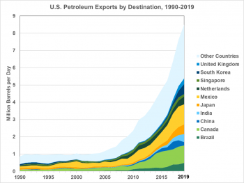 U.S. Petroleum Exports by Destination from 1990 to 2019. Export countries are Brazil, Canada, China, India, Japan, Mexico, Netherlands, Singapore, South Korea, United Kingdom, and other countries.