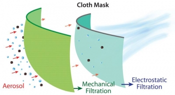 Schematic showing filtration of aerosol particles using a combination of mechanical and electrostatic filtration from a combination of fabrics.