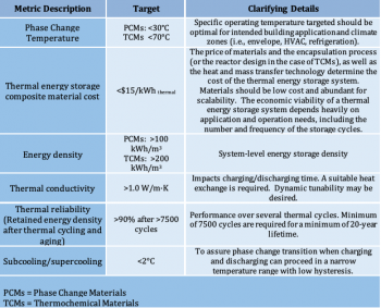R&D targets for Next Generation Thermal Storage Materials
