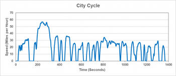 City cycle graphic represents driving in stop-and-go traffic.