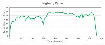 Highway cycle graphic represents free flow traffic with longer periods of higher speeds.