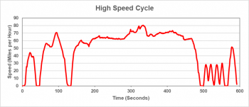 High-speed cycle graphic represents both city and highway driving with more aggressive acceleration and braking.
