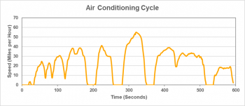 Air conditioning cycle graphic represents driving when the outside temperature is hot and the vehicle's air conditioner is in use.