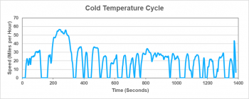 Cold temperature cycle graphic represents driving when the outside temperature is cold.