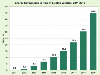 Energy savings due to plug-in electric vehicles from 2011 to 2019.