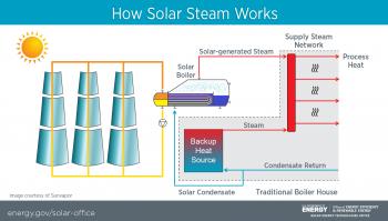 Solar Steam Process Success Story