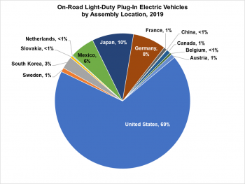 On-Road Light-Duty Plug-In Electric Vehicles by Assembly Location in 2019. US-69%, Japan-10%, Germany-8%, Mexico-6%, South Korea-3%, Sweden-1%, Canada-1%, Austria-1%, France-1%; Netherlands, China and Belgium are all <1%