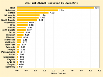 U.S. Ethanol Fuel Production by State in 2018