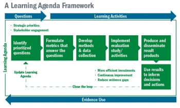 Diagram of a Learning Agenda Framework, which involves identifying prioritized questions, formulating metrics that answer questions, developing methods and data collection, evaluation studies, producing results, and using results.