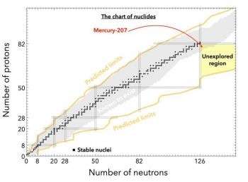 With one neutron outside of the chain of isotopes with a fully populated shell of 126 neutrons, mercury-207 lies in what was until now an almost entirely unexplored region of the nuclear chart.