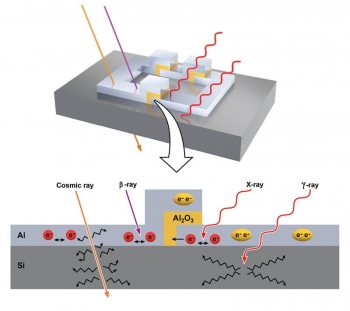 Radiation can break electron pairs (yellow) in a qubit into individual electrons (red). Beta particles (β) and X-rays interact with in the aluminum (Al) superconductor. Gamma rays (γ) affect the silicon (Si) substrate. Cosmic rays penetrate the device.