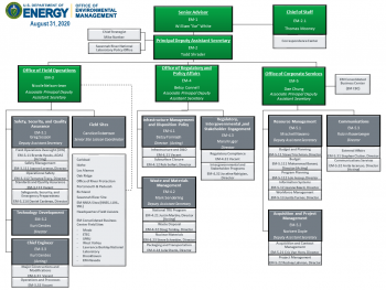Office of Environmental Management (EM) Organization Chart