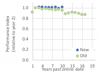 Figure showing the average decline in performance with age for two cohorts of wind power plants.