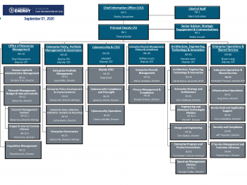 OCIO Org Chart as of 9/1/2020