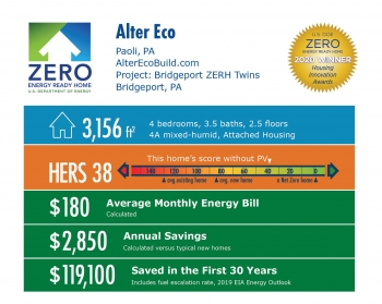 Alter Eco: 3,156 square feet, HERS 38, $180 average energy bill, $2,850 annual savings, $119,100 saved in 30 years.