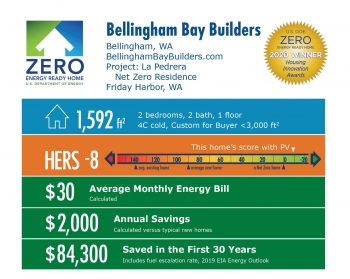 La Pedrera Net Zero Residence by Bellingham Bay Builders: 1,592 square feet, HERS -8, $30 average monthly bill, $2,000 annual savings, $84,300 saved over 30 years.