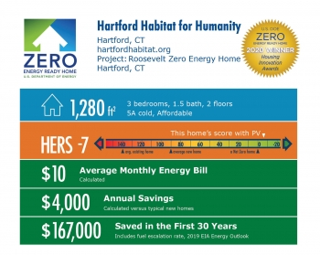 Roosevelt Zero Energy Home by Hartford Habitat for Humanity: 1,280 square feet, HERS -7, $10 average monthly bill, $4,000 annual savings, $167,000 saved over 30 years.