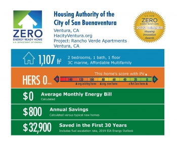 Rancho Verde Apartments by the Housing Authority of the City of San Buenaventura: 1,107 square feet, HERS 0, $0 average energy bill, $800 annual savings, $32,000 saved over 30 years.