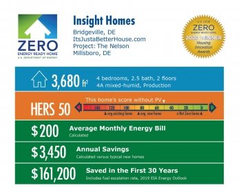 The Nelson by Insight Homes: 3,680 square feet, HERS 50, $200 average energy bill, $3,450 annual savings, $161,200 saved over 30 years.