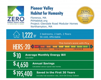 Glendale Road Modular Homes by Pioneer Valley Habitat for Humanity: 1,222 square feet, HERS -20, $10 average energy bill, $4,650 annual savings, $195,400 saved over 30 years.