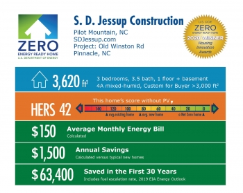 Old Winston Road by S.D. Jessup Construction Inc.: 3,620 square feet, HERS 42, $150 average energy bill, $1,500 annual savings, $63,400 saved over 30 years.
