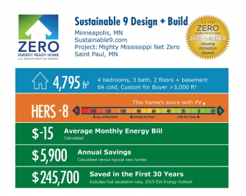 Mighty Mississippi Net Zero by Sustainable 9 Design   Build: 4,795 square feet, HERS -8, -$15 average energy bill, $5,900 annual savings, $245,700 saved over 30 years.