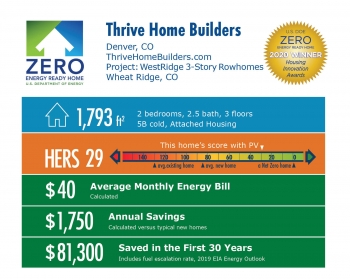 WestRidge 3-Story Rowhomes by Thrive Home Builders / New Town: 1,793 square feet, HERS 29, $40 average energy bill, $1,750 annual savings, $81,300 saved over 30 years.