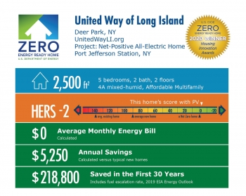Net Positive All-Electric Home by United Way of Long Island: 2,500 square feet, HERS -2, $0 average energy bill, $5,250 annual savings, $218,800 saved over 30 years.