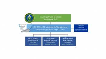 Portsmouth Site Contractor organization chart