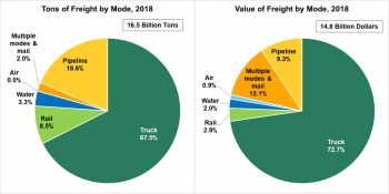 Pie charts showing tons of freight transported by various modes and value of freight by various modes in 2018. Trucks transported the most freight in comparison to all other modes of transport.