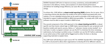 ASHRAE 229P is a proposed standard that aims to improve accuracy, consistency, and outcome predictability in projects using ruleset-based performance calculations.