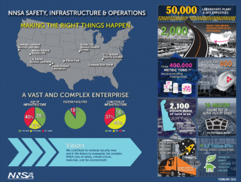 A graphical look at the NNSA infrastructure challenge.