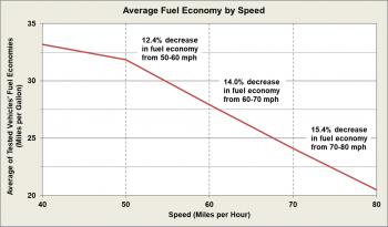Average fuel economy by speed.