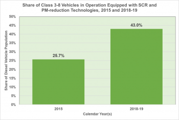 Share of Class 3-8 Vehicles in Operation Equipped with SCR and PM-reduction Technologies in 2015 and 2018-2019