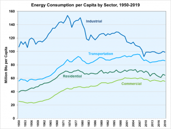 Energy consumption per capita by sector from 1950 to 2019