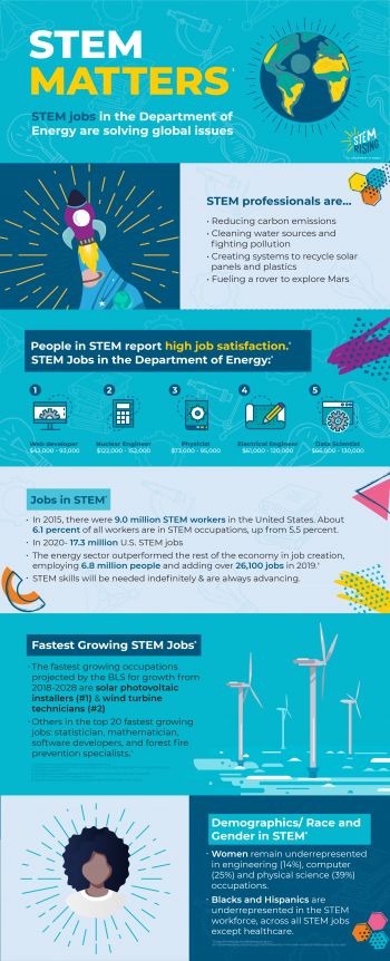 Infographic from STEM Rising about jobs in STEM