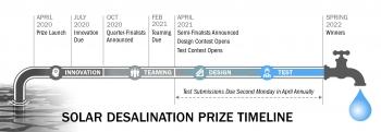 Solar Desalination Prize Timeline