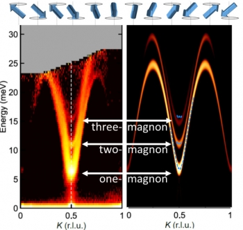 Top: oscillating moments in a spin chain, forming a magnon. Bottom: neutron scattering data (left) and corresponding theoretical models (right) in sodium manganese oxide corresponding to one-, two-, and three-magnon bound states.