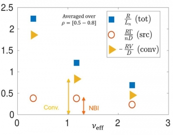 Density peaking increases with decreasing collisionality (blue squares), with the largest increases linked to changes in electron transport (yellow triangles), not in core fueling (red circles).