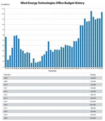 Graphic illustrating WETO budget history.