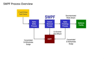 A diagram of the Salt Waste Processing Facility process.