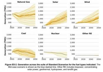 Standard Scenarios graphic