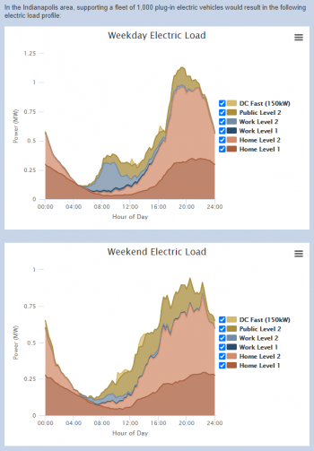 Example of EVI-Pro Lite Results. In the Indianapolis area, supporting a fleet of 1,000 plug-in electric vehicles would result in the following electric load profile. Graph showing weekday and weekend electric load.