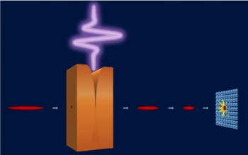 """A terahertz laser pulse (purple) interacts with an electron beam (red) inside a special copper structure to """"chirp"""" the electrons' energies, causing the tail of the beam to catch up with the head as it drifts toward the target material (blue dots)."""