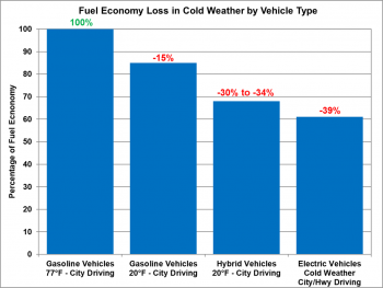Fuel economy loss in cold weather by vehicle type